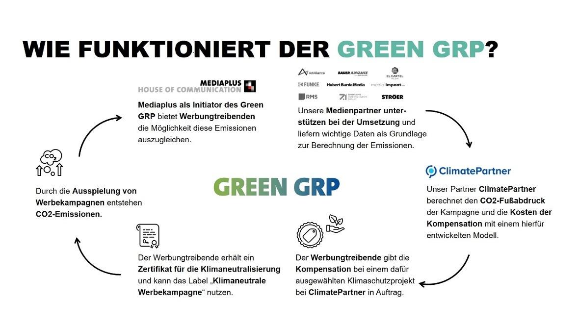 Image_ClimatePartner_Wie funktioniert der Green GRP